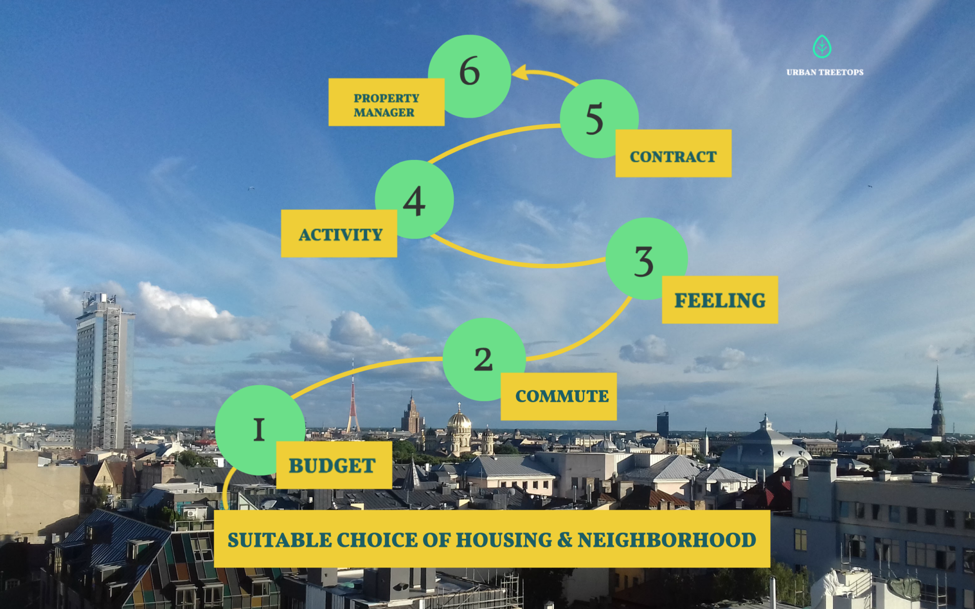 6 STEPS ON HOW TO CHOOSE A HOME & NEIGHBORHOOD IN RIGA
