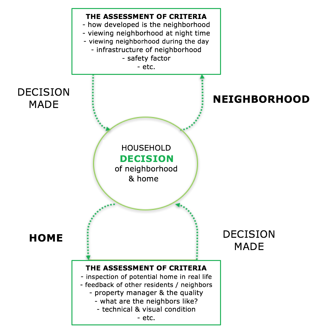 """Household decision on choosing a neighborhood and home"" - Urban Treetops"